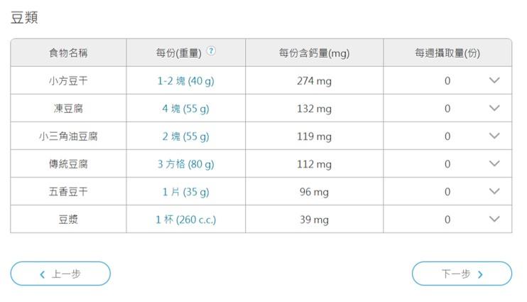 鈣質、鈣片、飲食、食物、健康食品