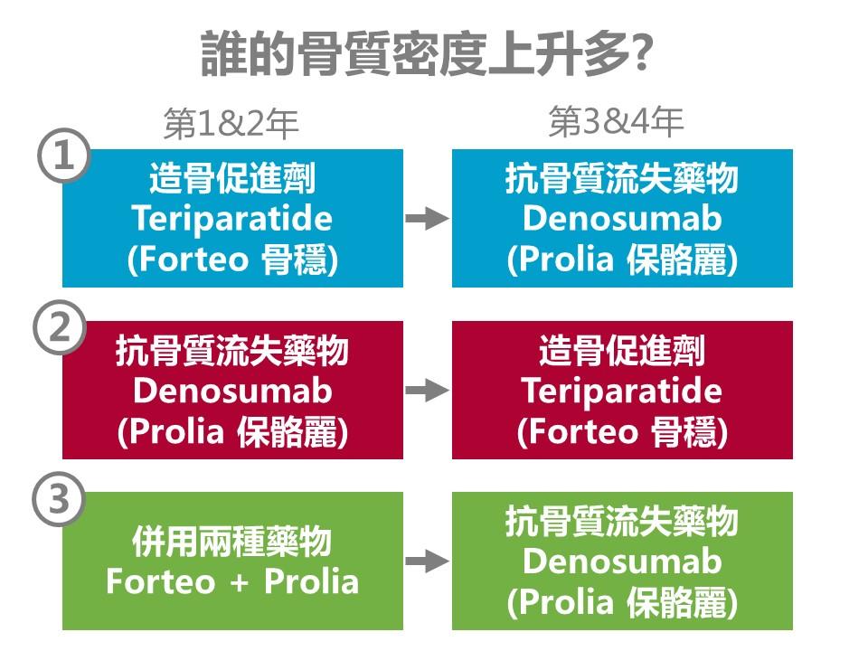 骨質疏鬆治療藥物: 副甲狀腺素類藥物Teriparatide(Forteo, 骨穩), Romosozumab(Evenity, 益穩挺) Denosumab 保骼麗 Prolia