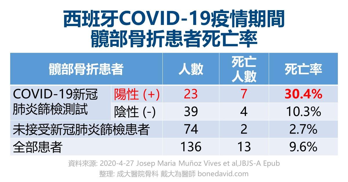 新冠肺炎COVID-19疫情讓髖部骨折患者死亡率大增(西班牙研究報告)